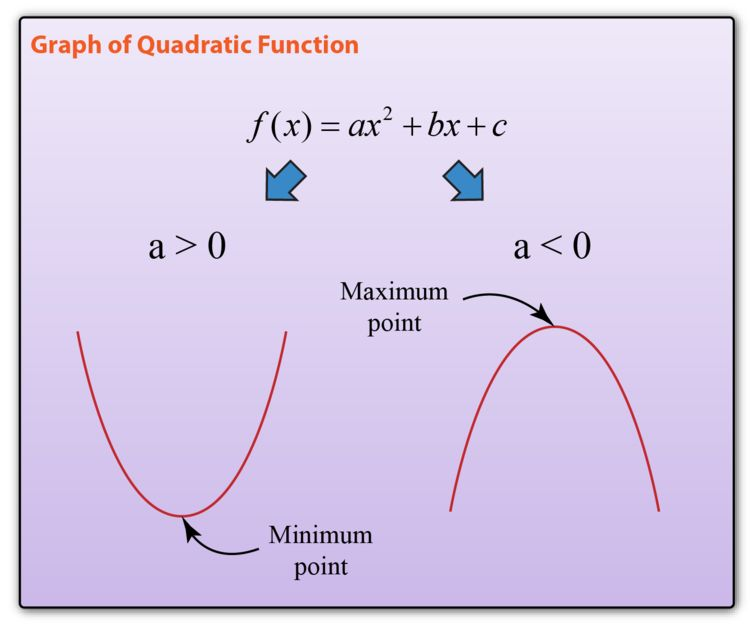 simple graph of quadratic equations