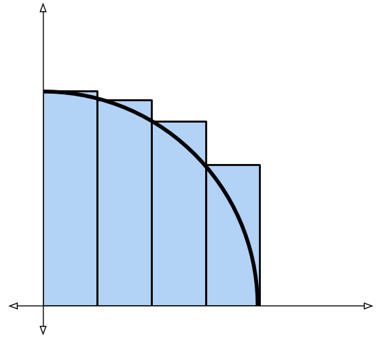quarter circle approximated by four rectangles