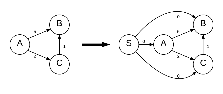 Step 1 of Johnson's algorithm