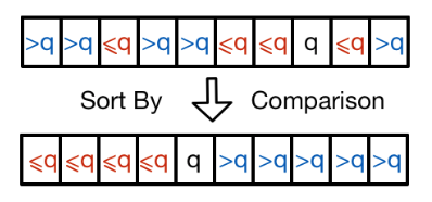 Array <em>A</em> sorted and partitioned around pivot element <em>q</em>.