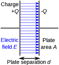 Charged conductors of a parallel-plate capacitor [3].
