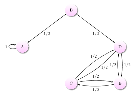 A Markov chain with an absorbing state that is not an absorbing Markov chain