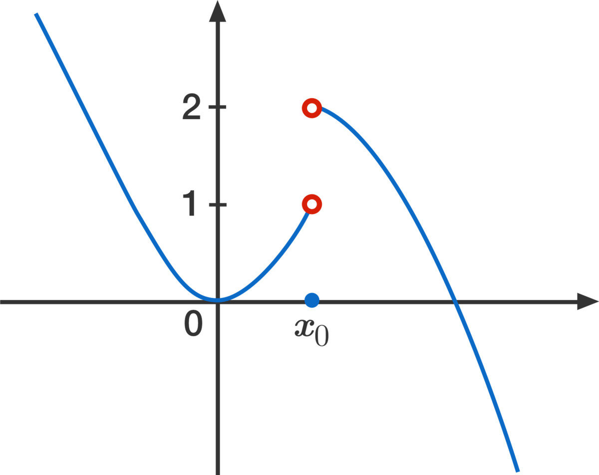 The limit of \(f\) at \(x_0\) does not exist.