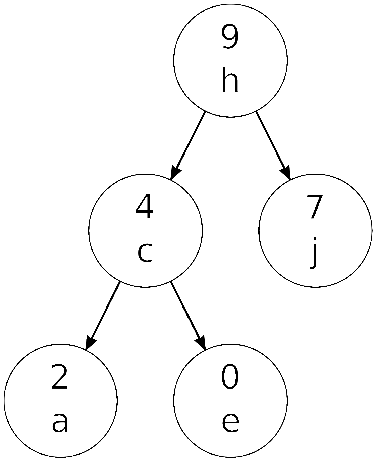 A cartesian tree with characters as priorities and numbers as keys
