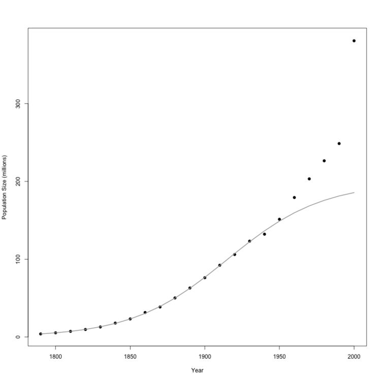 U.S. population vs. logistic model. Source: http://monkeysuncle.stanford.edu/?p=933