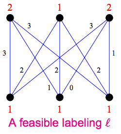 A feasible labeling of nodes, where labels are in red .