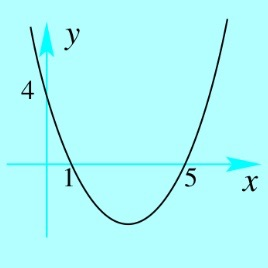 how to find a quadratic equation from two random coordinates