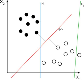 An example of binary classified data and multiple classification boundaries