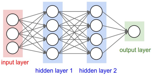 A fully connected MLP on three inputs with two hidden layers, each with four perceptrons