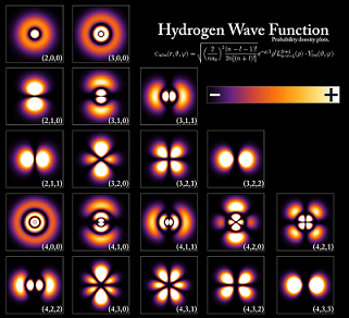 An array of plots of the probability density for the electron in its lowest-energy states of the hydrogen atom [5].