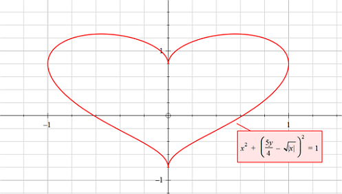 Plot of the equation above