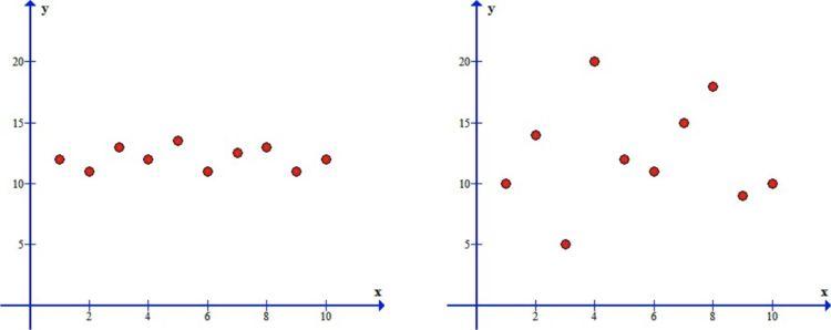 No Correlation-Horizontal & No Correlation-Erratic