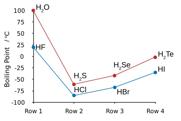 Plots showing the boiling points of covalent  for groups 16 and 17.