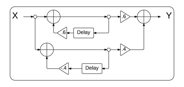 Block diagram after additive decomposition