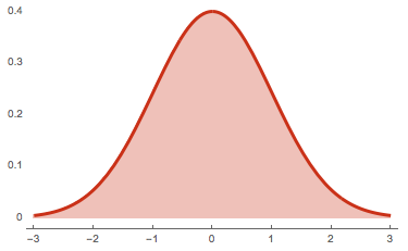 The graph of a normal distribution with mean of \(0\) and standard deviation of \(1\). Its shape is known as the  <strong><em>bell curve</em></strong>.