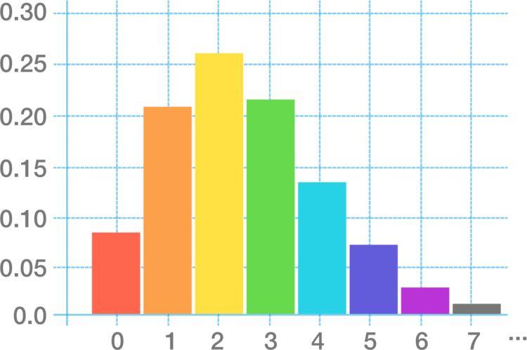 The Poisson distribution with \(\lambda=2.5\)
