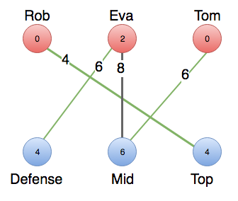 Augmenting path leads to relabeling of nodes, which gives rise to the maximum-weighted path.