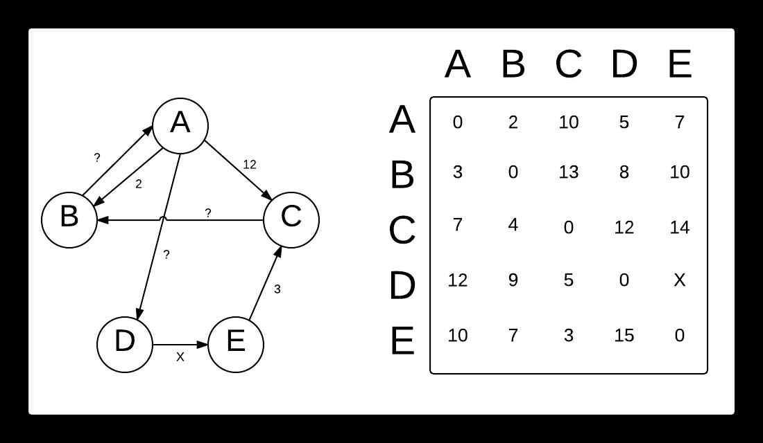 Graph and distance matrix