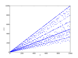 Euler's totient function from 1 to 1000.