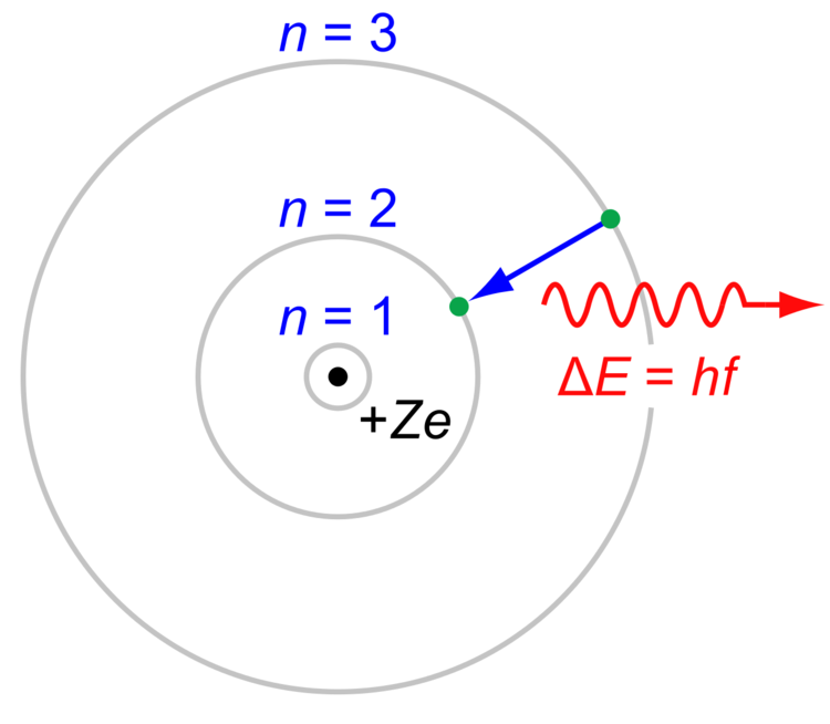 The Rutherford–Bohr model of a hydrogen atom, where the negative electron is confined to an atomic shell, encircles a positively charged nucleus and where an electron jump between orbits (from \(n=3\) to \(n=2\)) emits or absorbs an amount of electromagnetic energy (\(hv\)).[1] The 3 → 2 jump here is the first line of the , and for hydrogen (Z = 1) it emits a photon of wavelength 656 nm (red light).