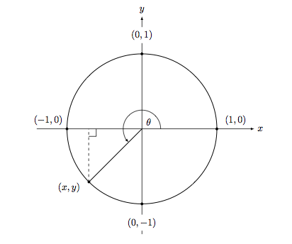 Unit Circle with angle greater than 2 pi