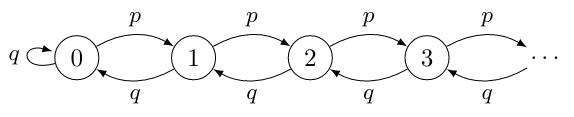 For \(p < \tfrac{1}{2}\) and \(q = 1 - p\), the random walk with reflection is an ergodic Markov chain