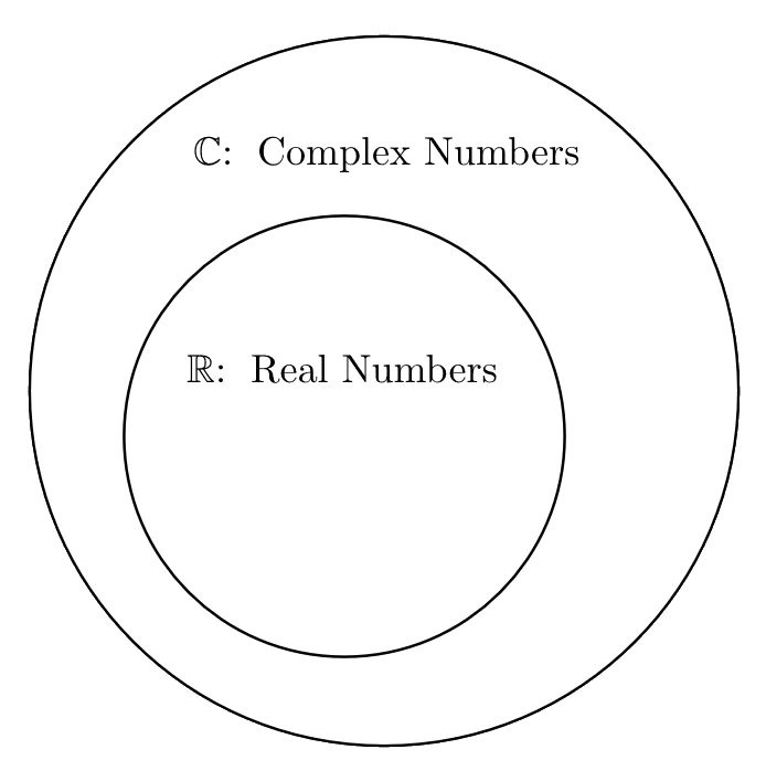 Venn Diagram of Complex Numbers (Edit picture to put numbers in)