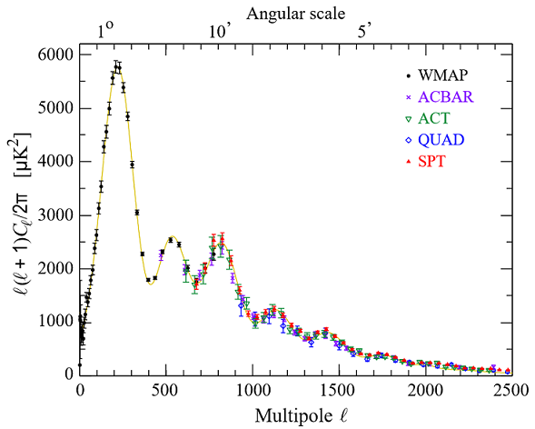 Plot of the (normalized) coefficients \(C_{\ell}\) as a function of multipole moment \(\ell\), with data taken from several different cosmological experiments . The data match the underlaid theoretical model beautiful which predicts the numerous peaks and damped tail among other features.
