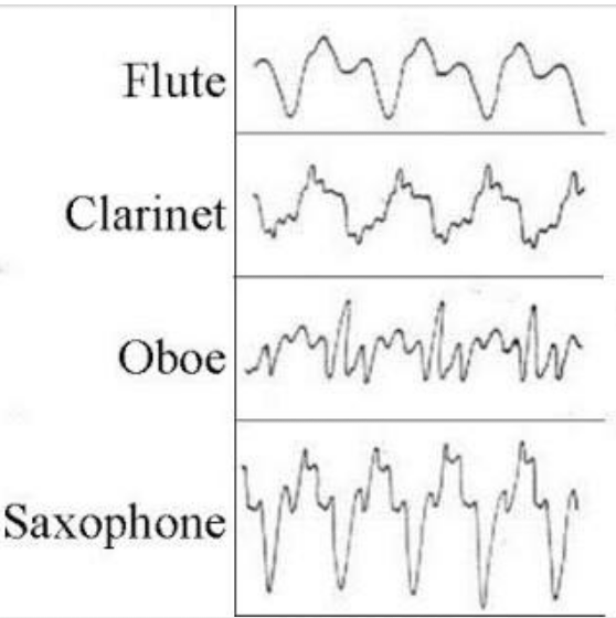 Waveforms of different musical instruments