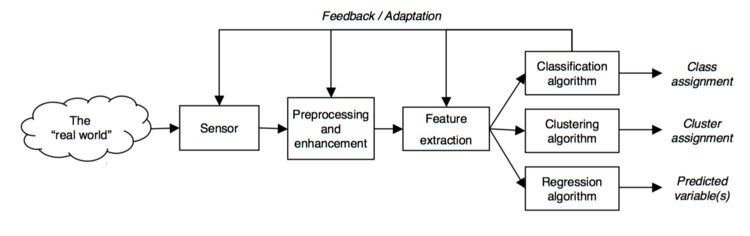 A typical data collection and data analysis process