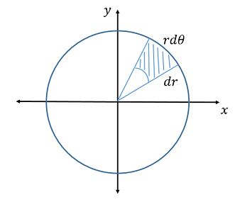 The shaded region, an area element \(dA\), decomposed into its side lengths \(dr\) and \(rd\theta\). For infinitesimal \(dr\) and \(d\theta\), \(dA = rdrd\theta\) is an approximate rectangle.