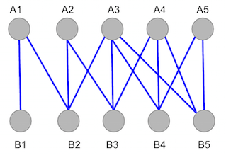 \(Graph\ 1\). Unmatched bipartite graph