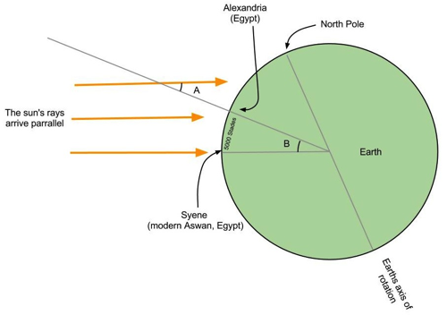 A cross-section of the Earth, at noon, on the northern hemisphere's summer solstice.