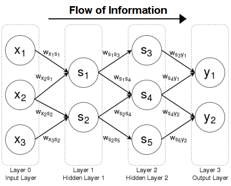 A feedforward neural network with information flowing left to right