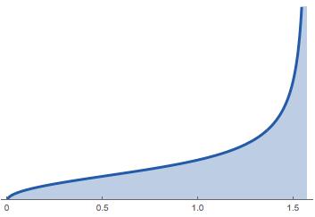 It's graph