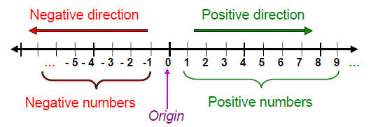 Real Numbers Infinity of The Real Number Line in