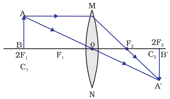 Image formation when the object is placed at the center of curvature