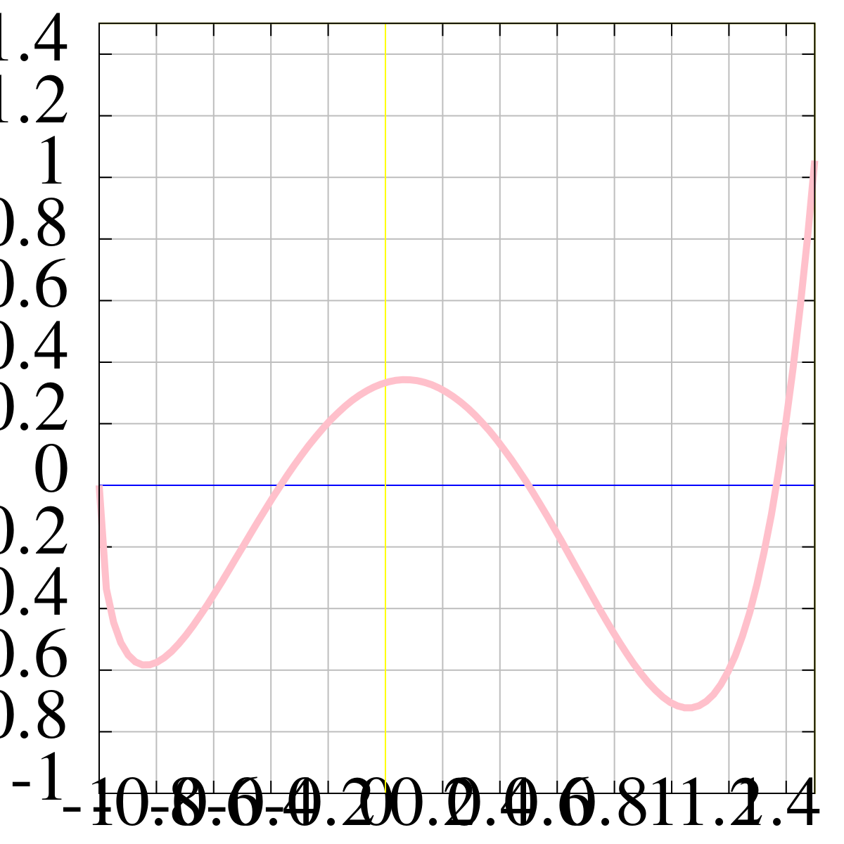 A depiction of a function on a cartesian plane