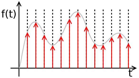 Discrete Time Signal (red arrows) and Continuous Time Signal (gray line)