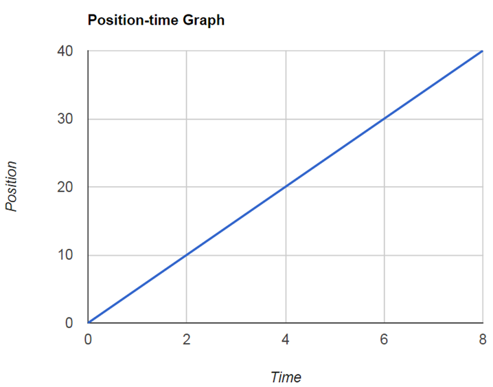Position-time graph of the object