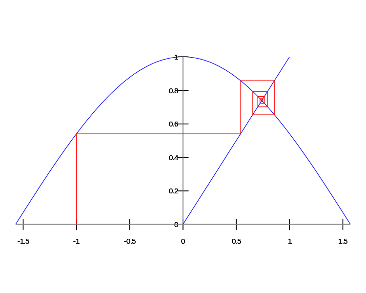 cos(x) = x