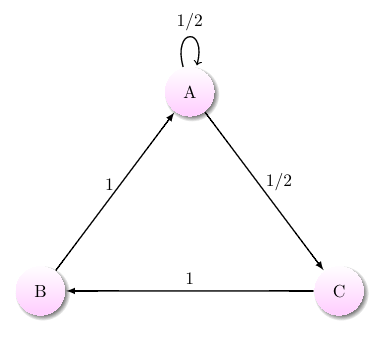 An aperiodic Markov chain with positive recurrent states