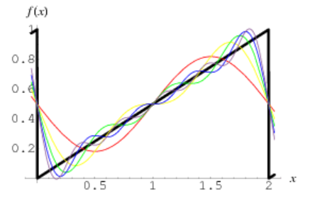 One period of a sawtooth wave. The pattern repeats itself for \(x\) outside \([0,2)\). Image from [1].