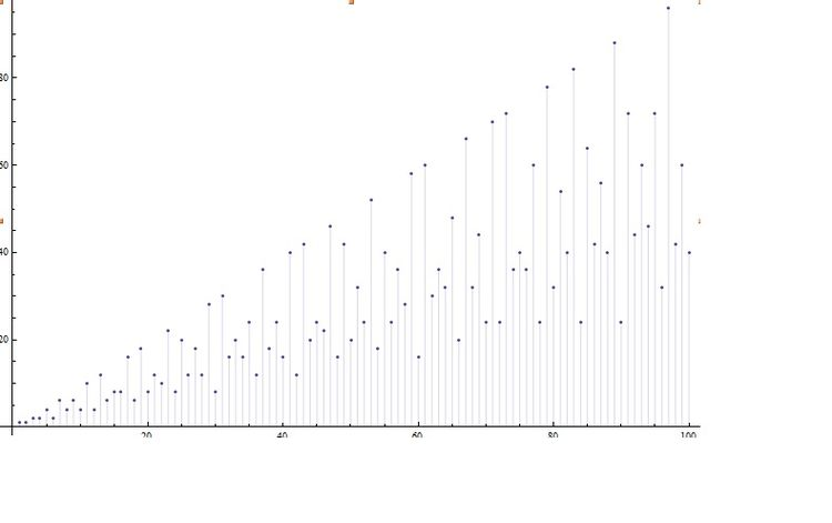 The values of \(\phi(n)\) for \(n \le 100.\)
