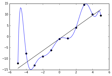 The blue curve minimizes the error of the data points. However, it does not generalize well (it overfits the data). Introducing a \(\boldsymbol{\Gamma}\) term can result in a curve like the black one, which does not minimize errors, but fits the data well.