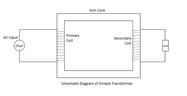 Schematic Diagram of Transformer