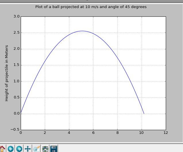Plot of the height of the projectile