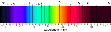 The intensity of each frequency in the visible spectrum present in sunlight reveals dark gaps called <em>Fraunhofer lines</em>. Image taken from [2].