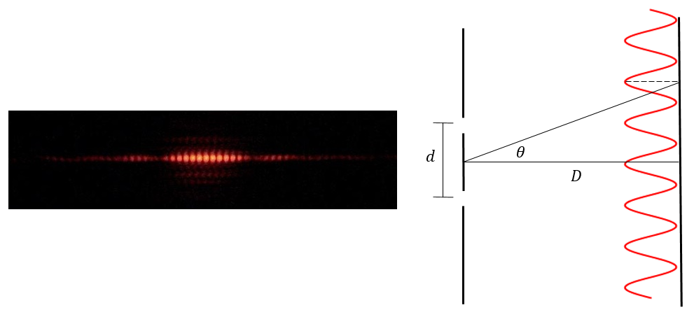Left: actual experimental two-slit interference pattern of photons, exhibiting many small peaks and troughs. Right: schematic diagram of the experiment as described above. .