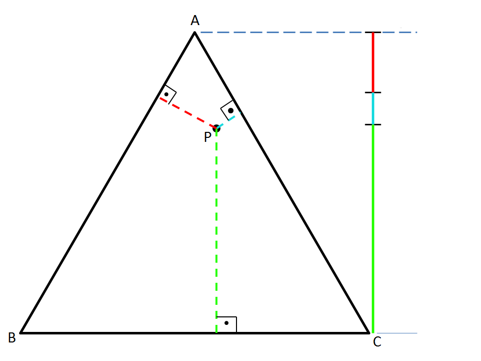 The sum of the three colored lengths is the length of an altitude, regardless of P's position[1]